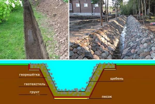 Дренаж на садовом участке своими руками на глинистых почвах 205