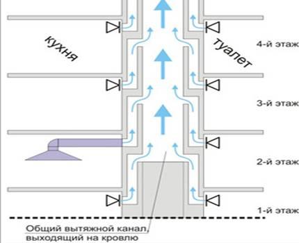 Вентиляция схема многоэтажный дом