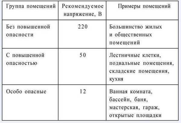 Классификация помещений по электробезопасности в тест на группу допуска по электробезопасности 2019