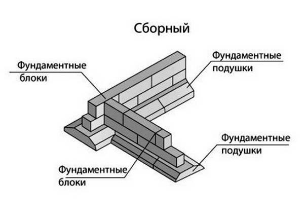 Сборный ленточный фундамент: технология строительства