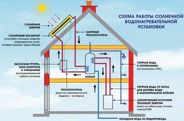 Отопление дома солнечными концентраторы своими руками